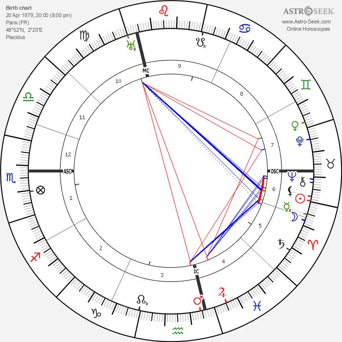 Paul Poiret - Astrology Natal Birth Chart