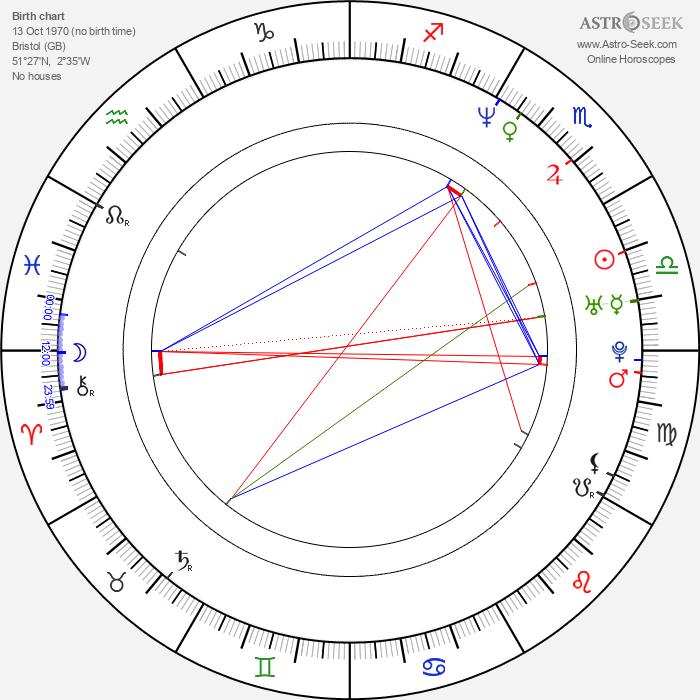 Paul Potts - Astrology Natal Birth Chart