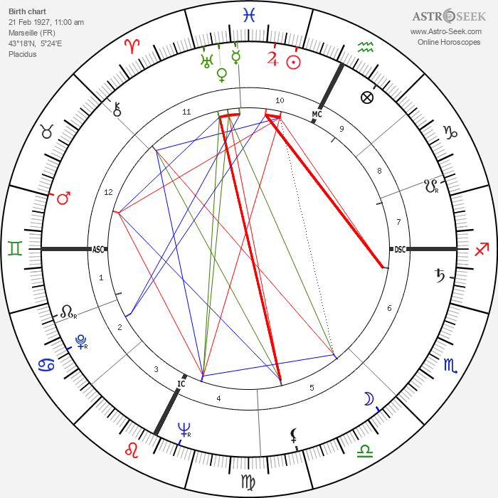 Paul Préboist - Astrology Natal Birth Chart
