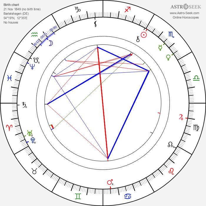 Paul Rée - Astrology Natal Birth Chart