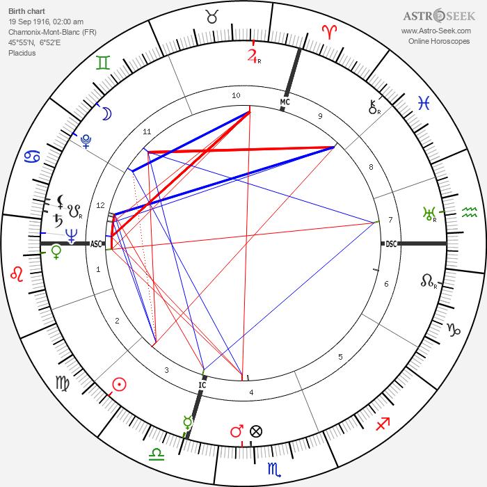Paul Revoyaz - Astrology Natal Birth Chart