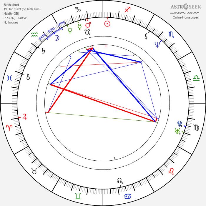 Paul Rhys - Astrology Natal Birth Chart