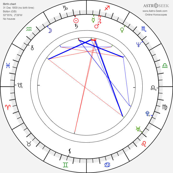Paul Roberts - Astrology Natal Birth Chart