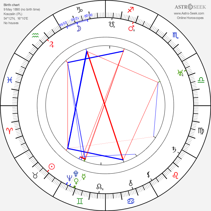 Paul Rochin - Astrology Natal Birth Chart