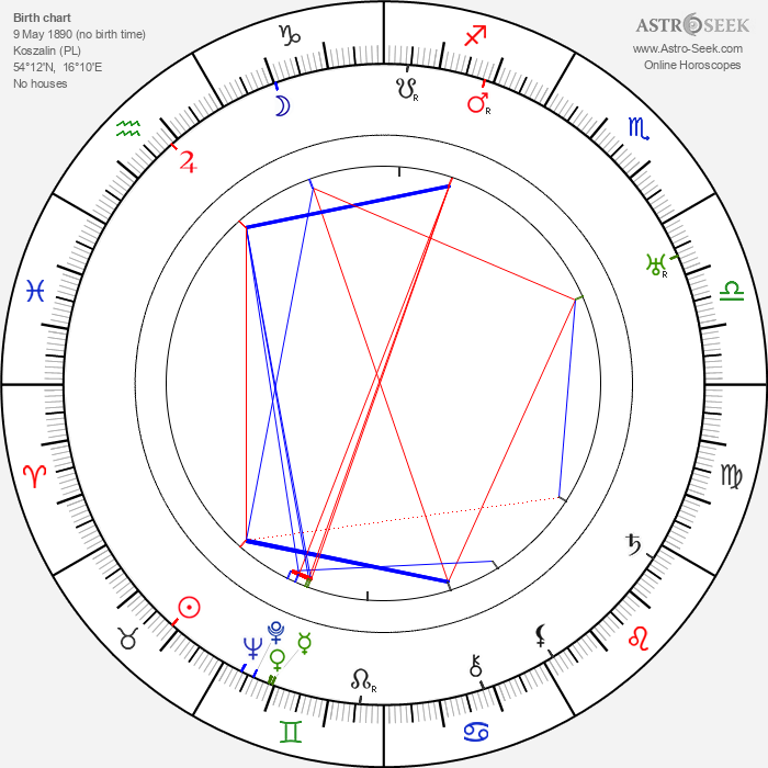 Paul Rochin - Astrology Natal Birth Chart