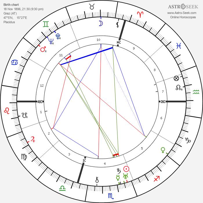 Paul Rosbaud - Astrology Natal Birth Chart