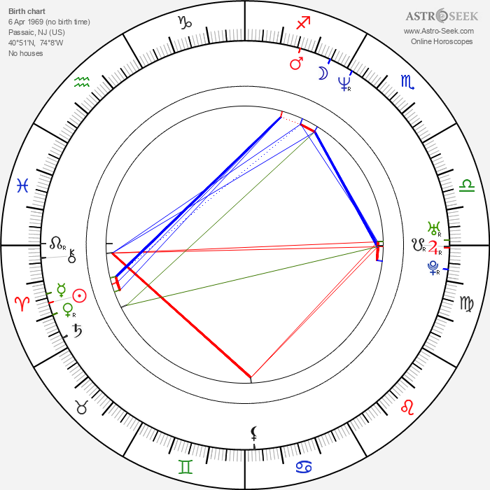 Paul Rudd - Astrology Natal Birth Chart