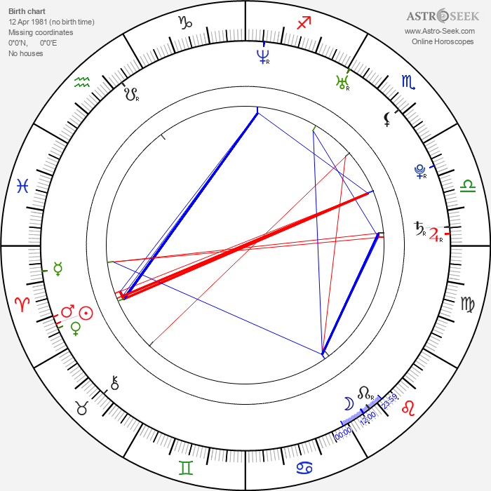 Paul Rust - Astrology Natal Birth Chart