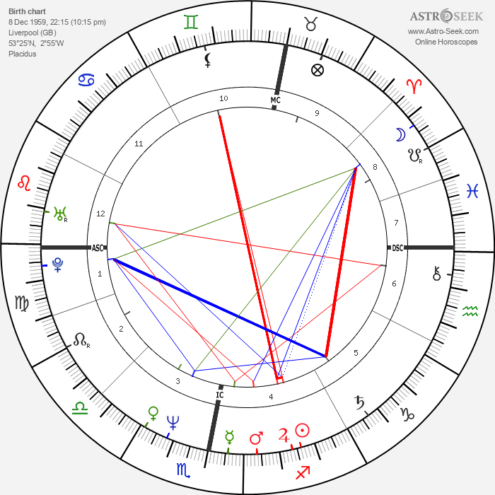 Paul Rutherford - Astrology Natal Birth Chart