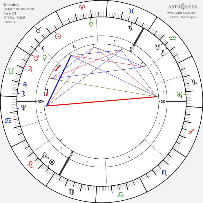 Paul Sacher - Astrology Natal Birth Chart
