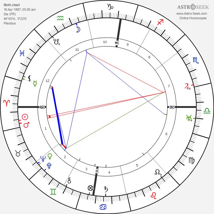 Paul Santy - Astrology Natal Birth Chart