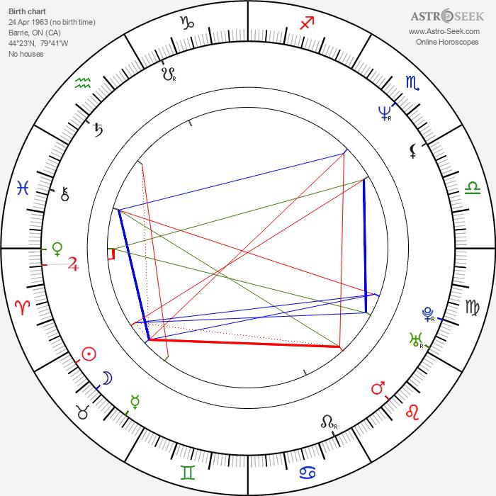 Paul Sarossy - Astrology Natal Birth Chart