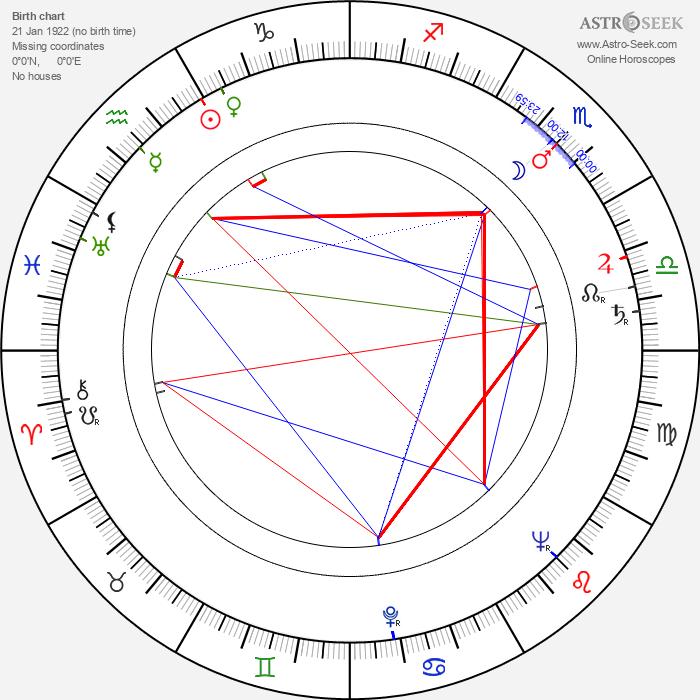 Paul Scofield - Astrology Natal Birth Chart