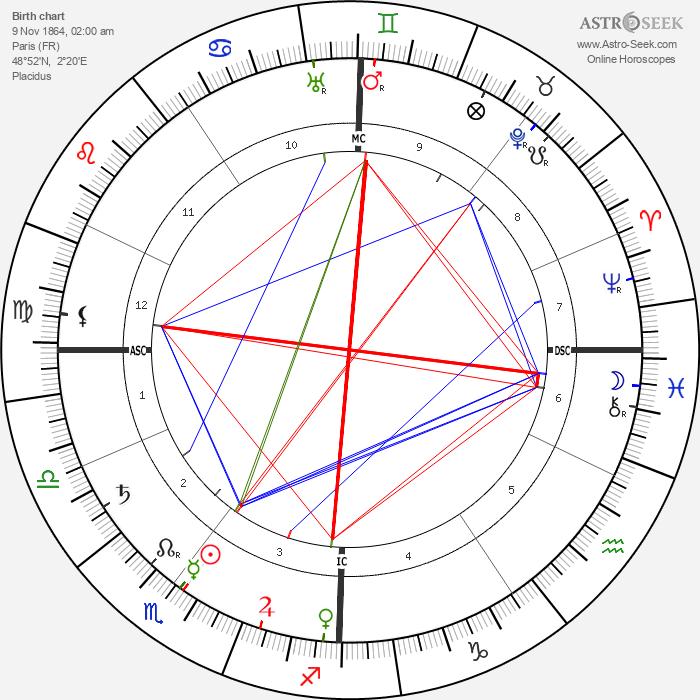 Paul Sérusier - Astrology Natal Birth Chart