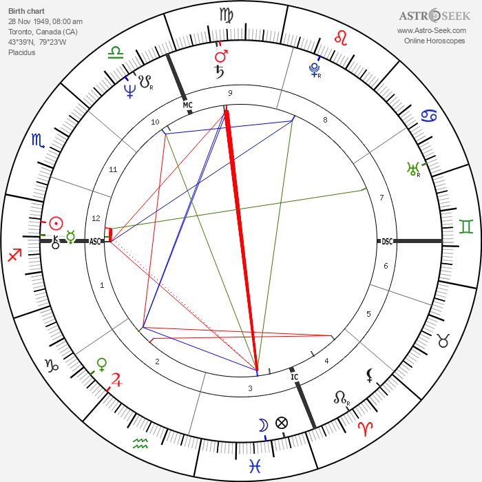 Paul Shaffer - Astrology Natal Birth Chart