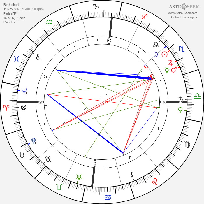 Paul Signac - Astrology Natal Birth Chart