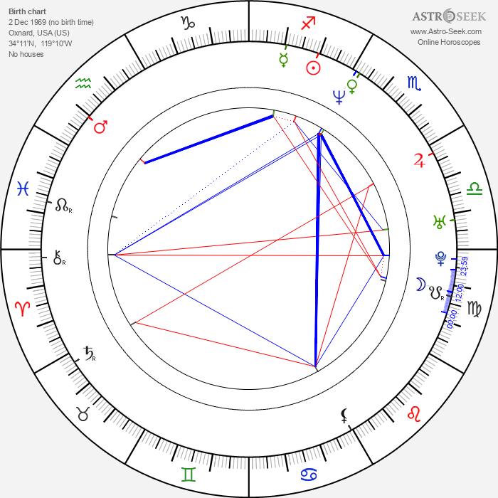 Paul Stankowski - Astrology Natal Birth Chart