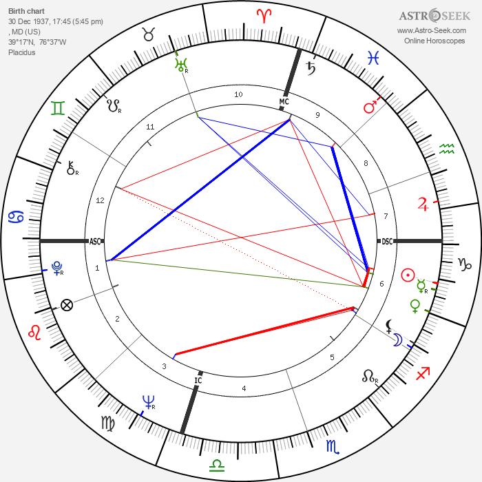 Paul Stookey - Astrology Natal Birth Chart