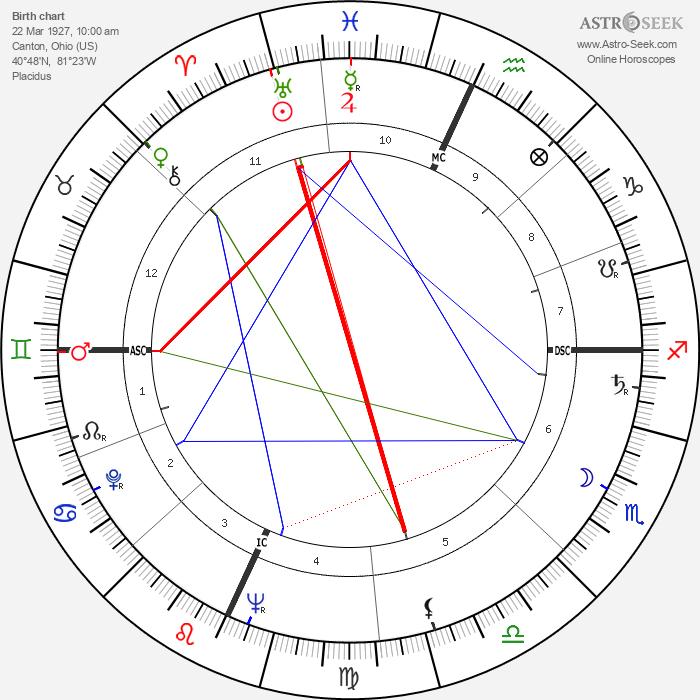Paul Stuffel - Astrology Natal Birth Chart