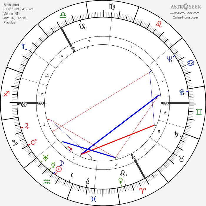 Paul Szkalnitzky - Astrology Natal Birth Chart