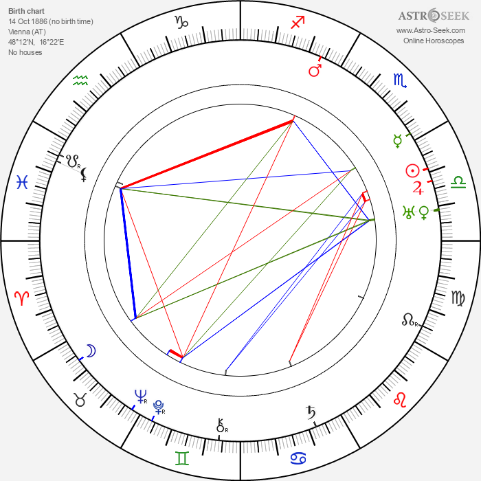 Paul T. Frankl - Astrology Natal Birth Chart
