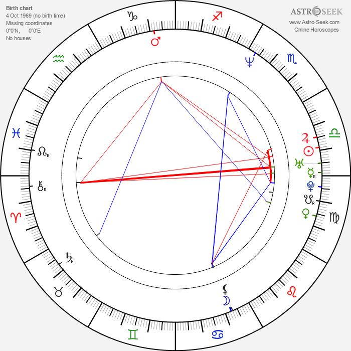 Paul Tassone - Astrology Natal Birth Chart