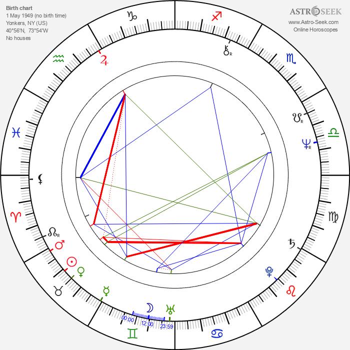 Paul Teutul Sr. - Astrology Natal Birth Chart