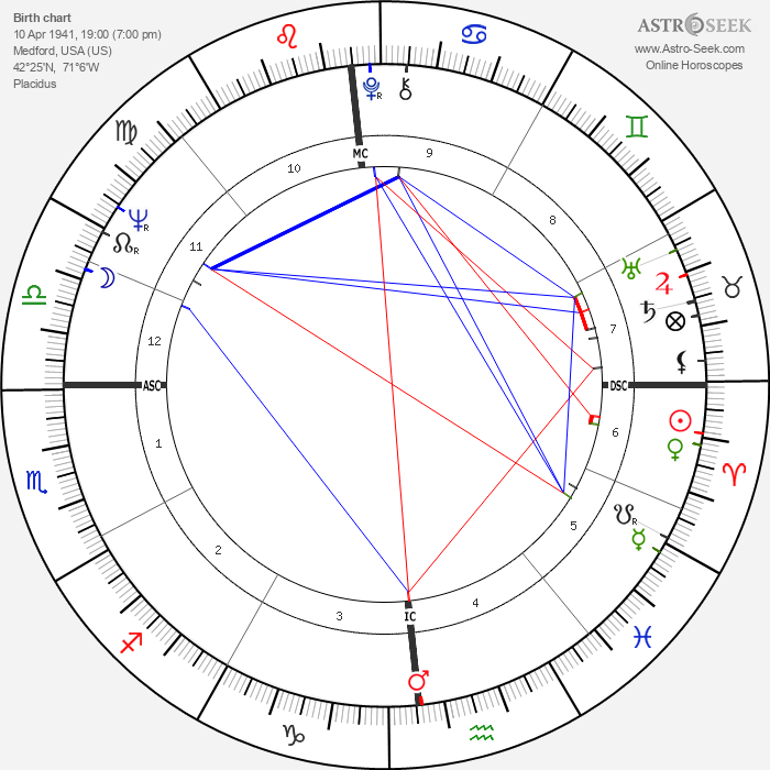 Paul Theroux - Astrology Natal Birth Chart