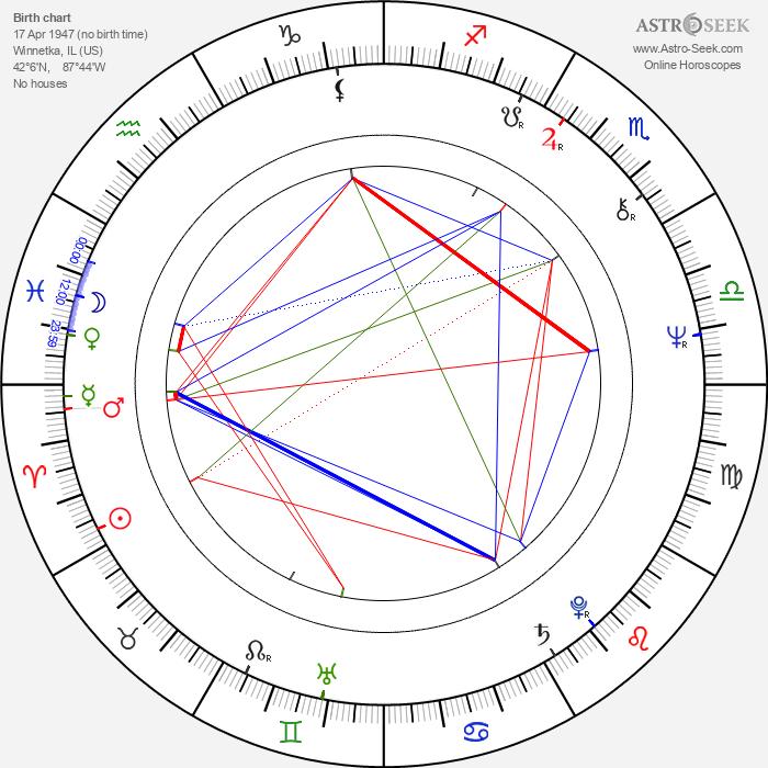 Paul Thomas - Astrology Natal Birth Chart
