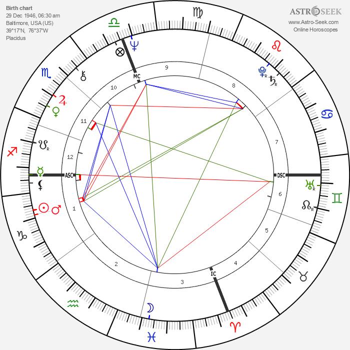 Paul Trible - Astrology Natal Birth Chart