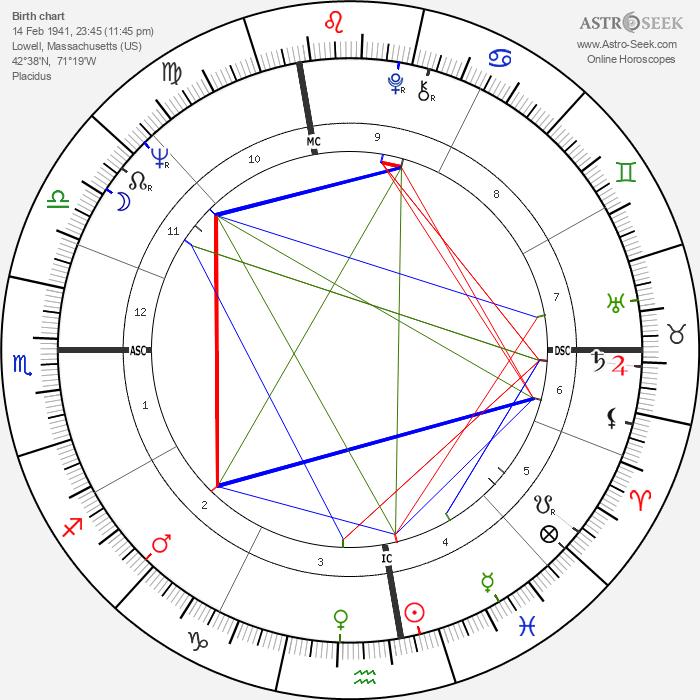 Paul Tsongas - Astrology Natal Birth Chart