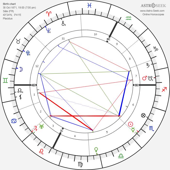Paul Valéry - Astrology Natal Birth Chart