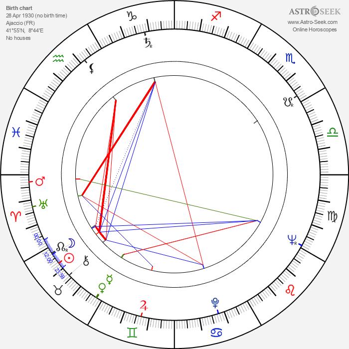 Paul Vecchiali - Astrology Natal Birth Chart