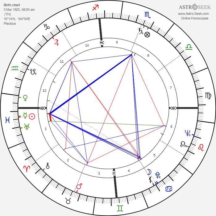 Paul Vergès - Astrology Natal Birth Chart