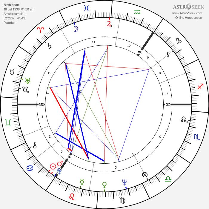 Paul Verhoeven - Astrology Natal Birth Chart