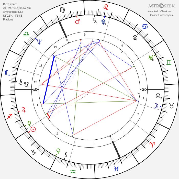 Paul Versteeg - Astrology Natal Birth Chart