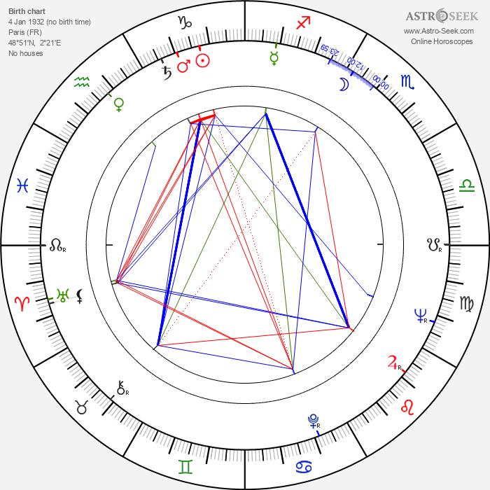 Paul Virilio - Astrology Natal Birth Chart