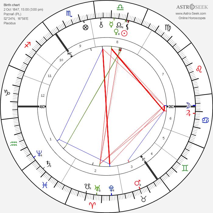 Paul von Hindenburg - Astrology Natal Birth Chart