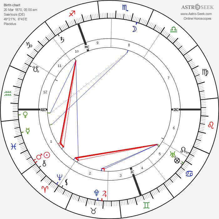 Paul von Lettow-Vorbeck - Astrology Natal Birth Chart