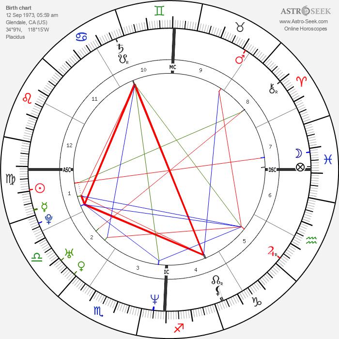 Paul Walker - Astrology Natal Birth Chart
