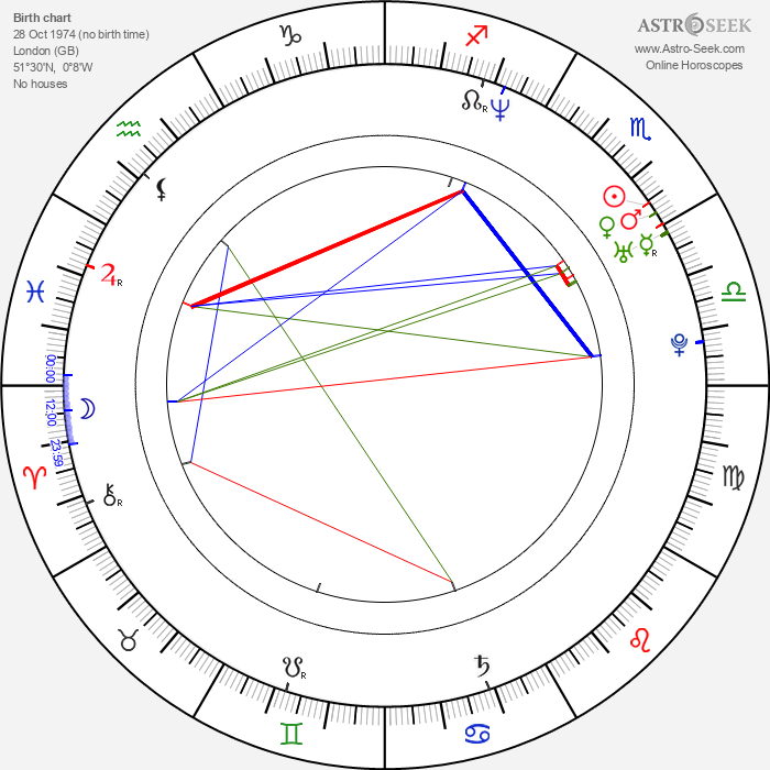 Paul Warren - Astrology Natal Birth Chart