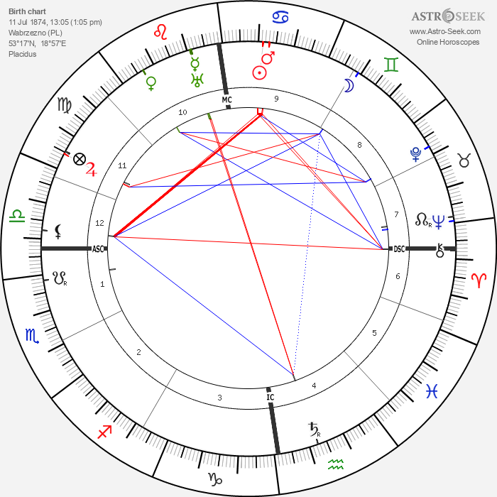 Paul Wegener - Astrology Natal Birth Chart