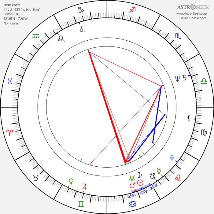 Paul Weiland - Astrology Natal Birth Chart
