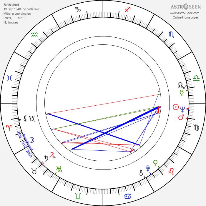 Paul Williams - Astrology Natal Birth Chart