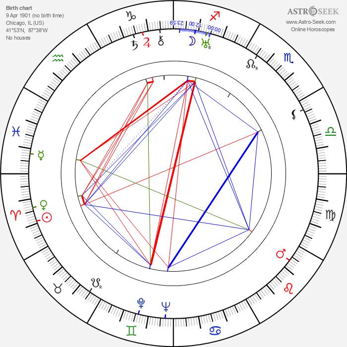 Paul Willis - Astrology Natal Birth Chart