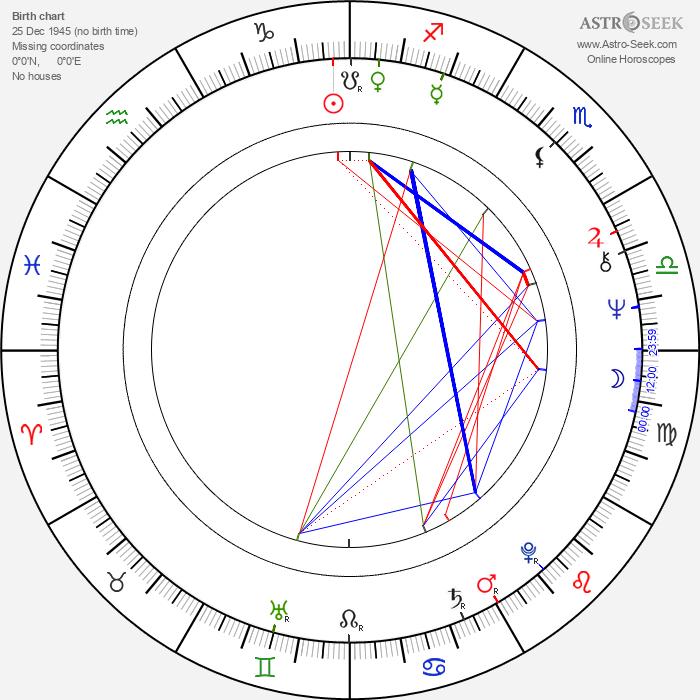 Paul Willson - Astrology Natal Birth Chart