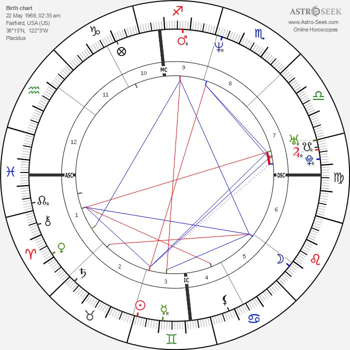 Paula Brown - Astrology Natal Birth Chart