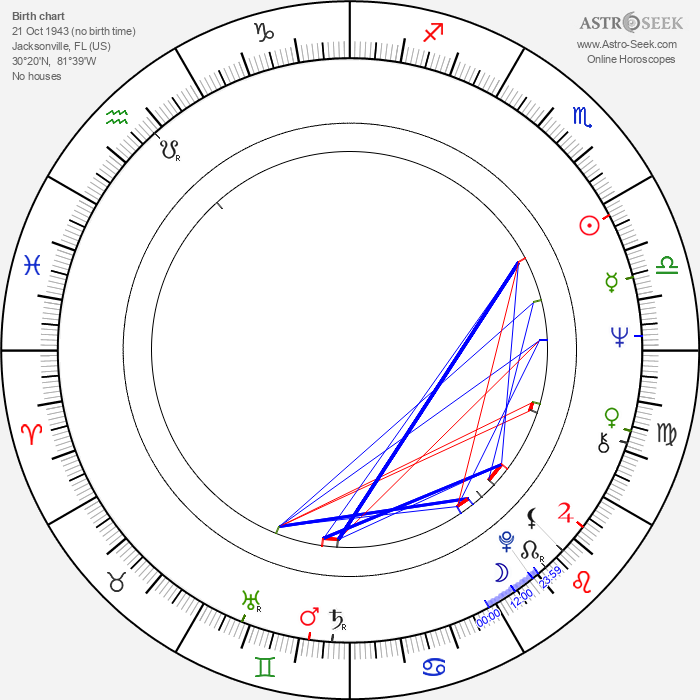 Paula Kelly - Astrology Natal Birth Chart