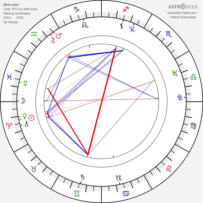 Paula Marull - Astrology Natal Birth Chart