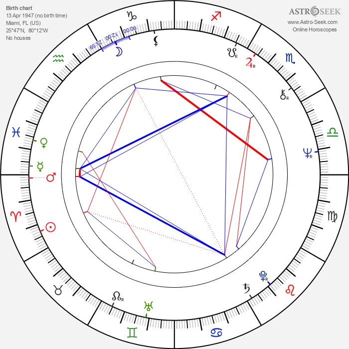 Paula Pritchett - Astrology Natal Birth Chart
